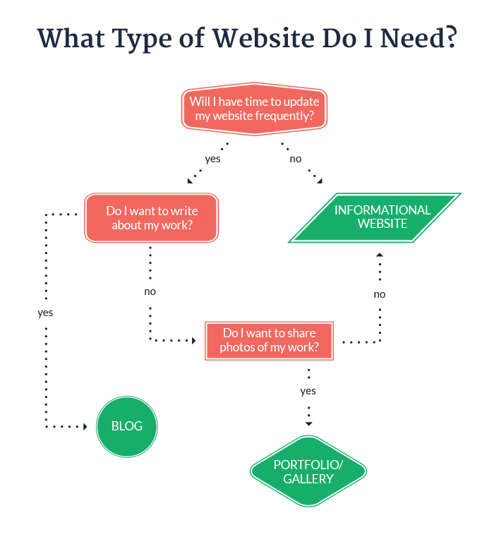 What Type of Website Should You Choose for Your Business | Create Hype